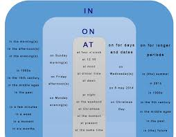 Prepositions Of Time In On At English Grammar Chart