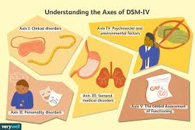 5 Axes Of The Dsm Iv Multi Axial System