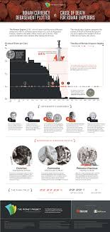 Chart Deaths Of Roman Emperors Vs Coinage Debasement