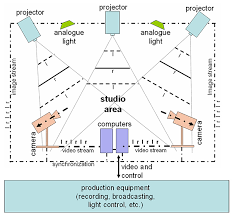 modulating digital light in tv studios