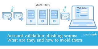 Phishing Scam Account Validation Phishing Scams What Are They And How To