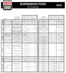Manitou Oil Chart 2012 Model Rockshox Service Posters For Air Oil Volume