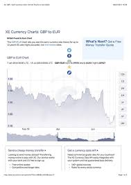 Xe Exchange Rate Chart Xe Gbp Eur Currency Chart Picture Box Photo Album By Mikfinch