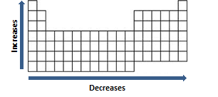 ionic size periodic table of the elements ionic radius