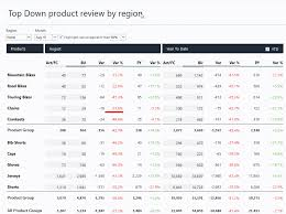 Highcharts Small Charts Unleash Faster Analysis And More Powerful Reporting With