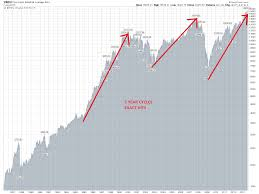 10 Year Stock Charts The Secret 5 Year Stock Market Cycle And What It Is