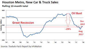 Reality Nixes Promised Boost For U S Auto Sales In 2018