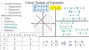 solving systems of equations by substitution answer key math linear system of equations solving systems of