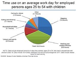 Average Pie Chart 151130 Time Use Us Average Time Use Pie Chart Cakehr Blog