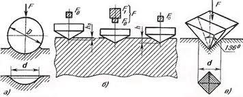 Реферат Методы измерения твердости Рисунок 1 Схемы испытаний на твердость а по Бринеллю б по Роквеллу в по Виккерсу КЛАССИЧЕСКИЕ МЕТОДЫ ИЗМЕРЕНИЯ ТВЕРДОСТИ