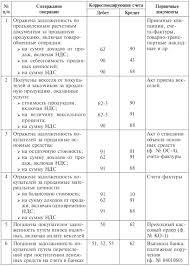 Учет расчетов с поставщиками и покупателями Таблица 9 2Типовая корреспонденция по учету расчетов с покупателями и заказчиками
