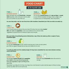 5 Month Old Baby Solid Food Chart What Are The First Solid Foods To Introduce My Baby
