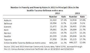 Poverty Income Inequality Increase In Washington State Uw