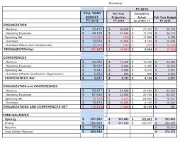 Sigmis Fy 2019 Budget Acm Sigmis