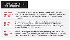 The Ceo Whos Reinventing J C Penney Fortune