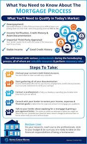 Mortgage Infographic 31 Fresh Historical Mortgage Interest