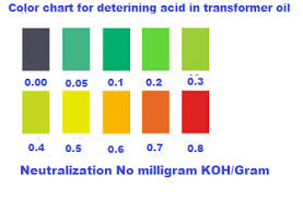 Gram Insulation Chart Electrical And Instrumentation Engineering Acidity Test Of