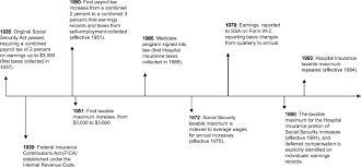 Social Security Taxable Chart Social Security Administrations Master Earnings File