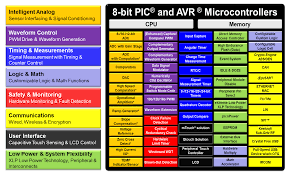 Intel Processor Comparison Chart Wiki What Is A Core Independent Peripheral Developer Help