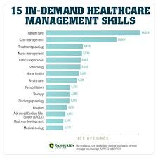 15 Skills You Need To Land A Job In Healthcare Management