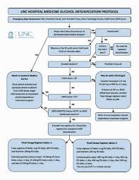 Unc Develops First Flowchart For Alcohol Related Hospital