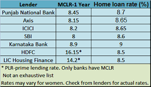 Repo Rate Blame It On Inflation Home Loan Rates May Not