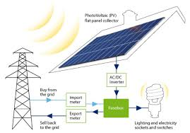 solar panel paint standish property maintenance how solar pv works