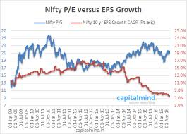 Nifty 10 Year Average Earnings Growth At A New Low Markets