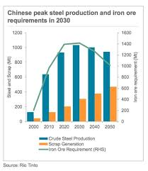 Mining Chart These Charts Reveal Everything You Need To Know About Iron