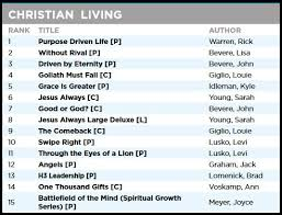Charts All Time Christian Bestsellers Thinking Out Loud