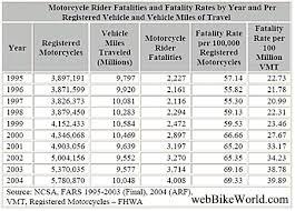 Motorcycle Mileage Chart Motorcycle Accident Statistics Webbikeworld