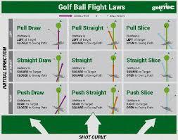 Golf Ball Speed Chart Golf Ball Compression Vs Swing Speed Chart Golf Ball Swing