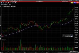 Interactive Brokers Chart Trader Online Trading Interactive Brokers Options Broker