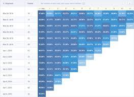 Cohort Analysis In Google Analytics Gainbits