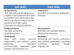 Soft Skills For Resume Interesting Resume Bullet Points For Accounting Soft Skills Luxury Resume Hard
