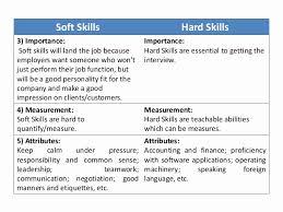 Hard Skills For Resume Mesmerizing Resume Bullet Points For Accounting Soft Skills Luxury Resume Hard