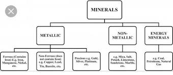 Flow Chart Of Classification Of Resources Classify The Power Resources With A Flow Chart Brainly In