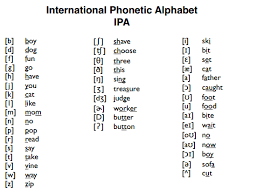 Learners of foreign languages use the ipa to check exactly how words are pronounced. Unconditionally Awkward Phonetic Alphabet Reference Cheat Sheet Still