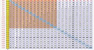 40 By 40 Multiplication Chart Image Result For Multiplication Chart 40 Times 40