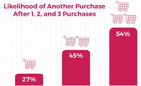 7 Strategies To Increase B2b Wholesale Sales