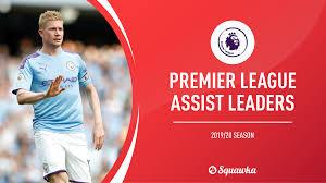 most ists premier league 2019 20