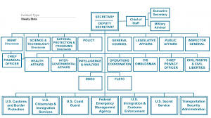 Ice Org Chart 51 Right Ice Organizational Chart