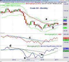 Market Breath Favors One Stock Scenario