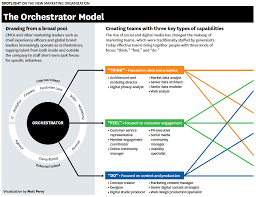 The Cmos Guide To Digital Marketing Organization Structures