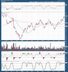 Gld Quote Awesome GLD Gold Finally Blows Past 4848 Now What SPDR Gold Trust ETF