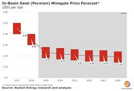 Frac Sand Market Still Growing But Prices Likely To Stay