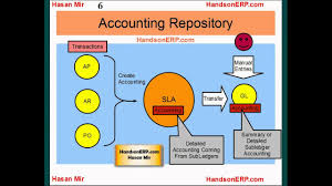 Chart Of Accounts In Oracle Apps R12 Query Oracle E Business Suite R12 Subledger To General Ledger Accounting Process Flow