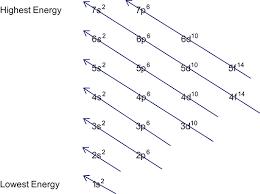 Writing Electron Configurations Dummies