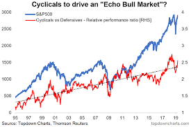 Weekly S P 500 Chartstorm Cyclical Strength Green Shoots