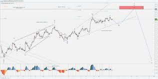 Dxy Stock Chart Dollar Index Dxy Bearish Minor 5 Trend Continuation